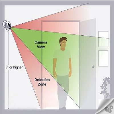 سنسور تشخیص حرکت دوربین مداربسته چیست ؟