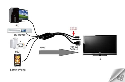 نحوه اتصال کامپیوتر به تلویزیون با کابل HDMI