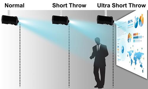 تنظیم فاصله ویدئو پروژکتور از پرده نمایش