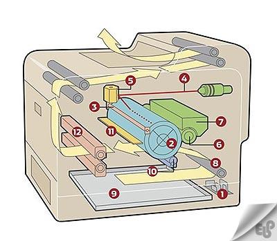 درآمدی بر شیوه عملکرد پرینترهای لیزری (laser printer)